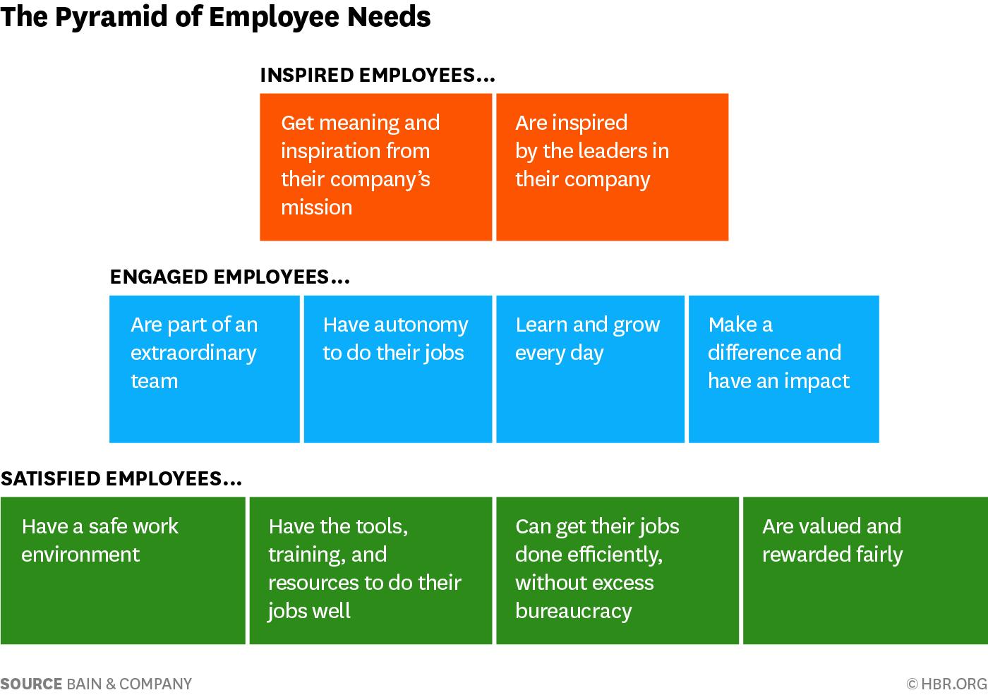Employee Satisfaction Pyramid.