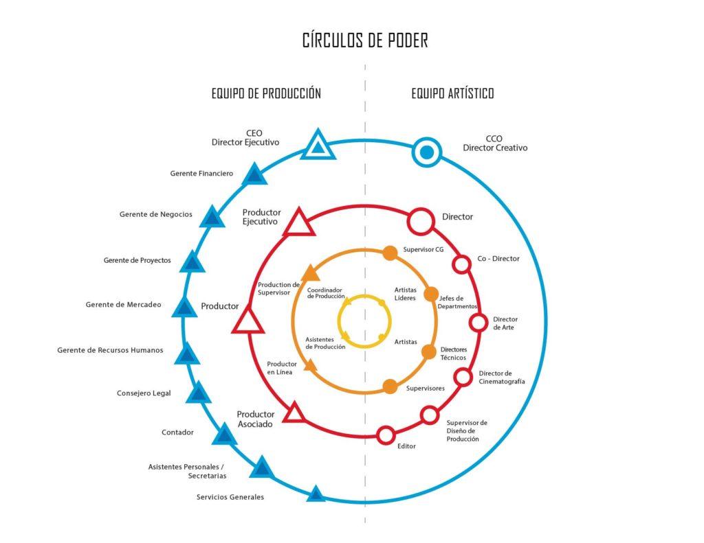Círculos-de-Poder-Puestos-Película-Animada-México